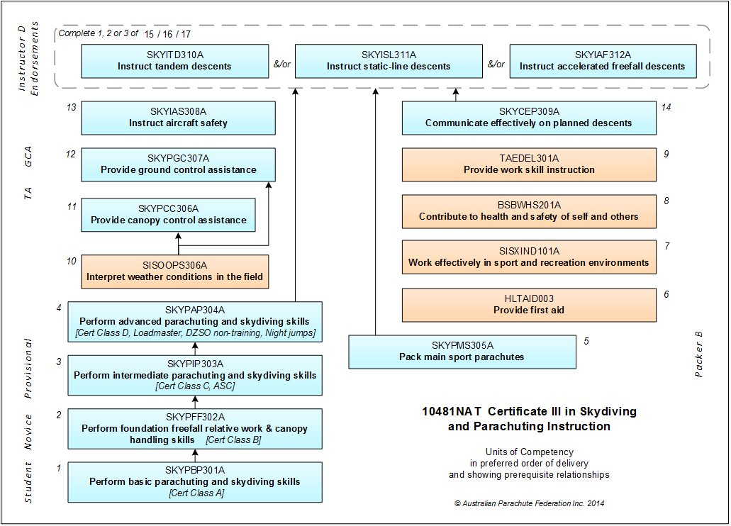 Cert III SPI Competency Map for webpage